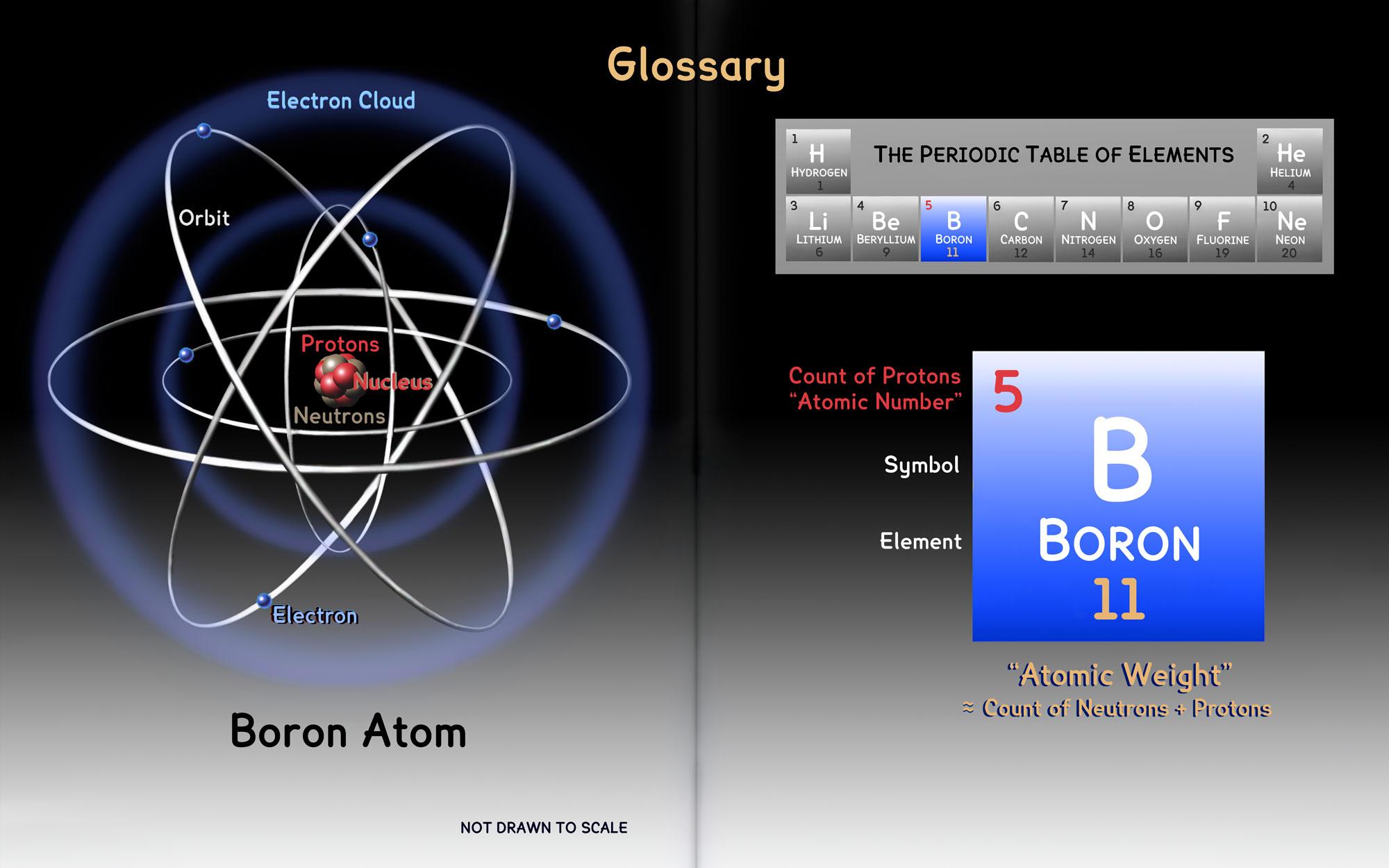DF-E-5-B-Boron-Glossary
